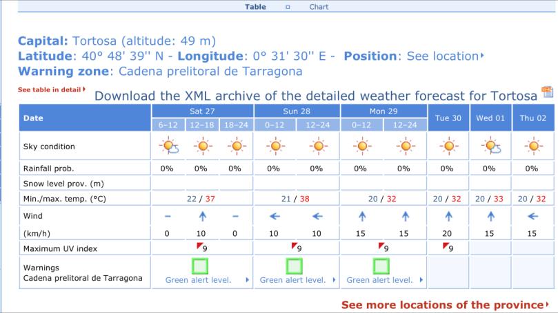 Tortosa_forecast